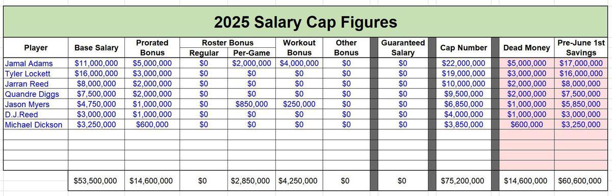 HYPOTHETICAL Salary Cap Figures - 2025
