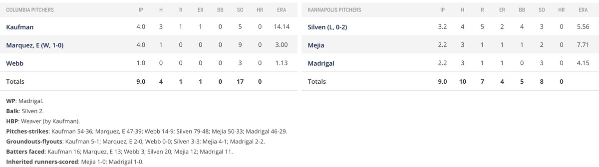 Pitcher section of box score