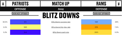blitz downs - Gronk is still Gronk when it matters most