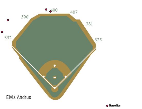 elvis-andrus-texas-rangers-september-home-runs