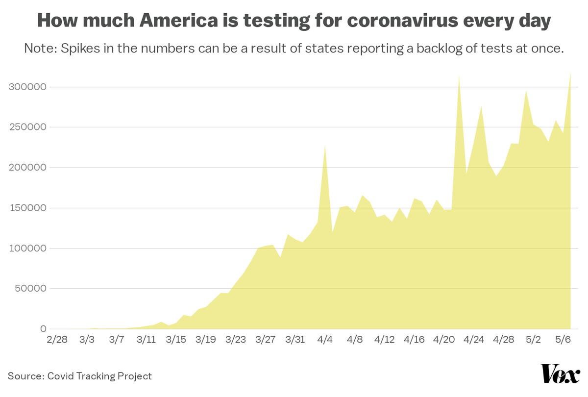 A chart showing the number of coronavirus tests reported in the US each day.