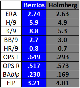 holmberg correct