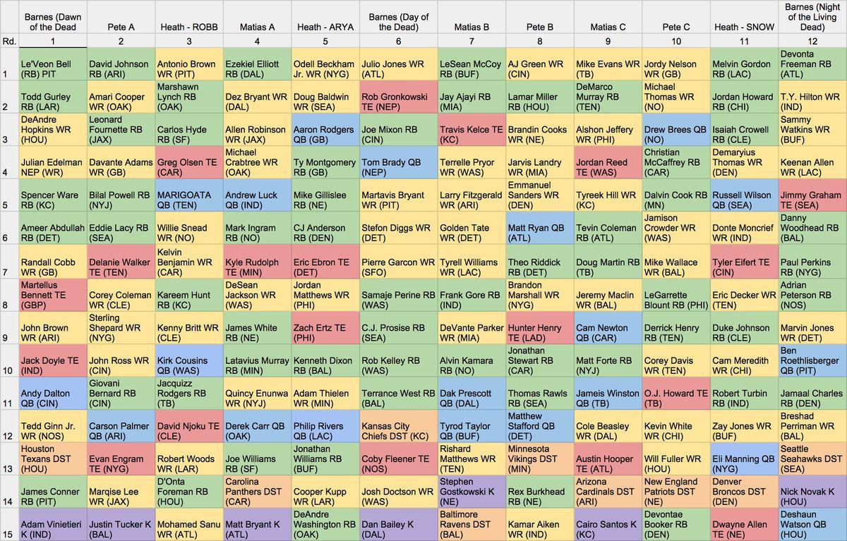 Fake Teams fantasy football mock draft: 12 team, PPR - Fake Teams