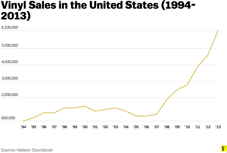vinyl sales chart 2