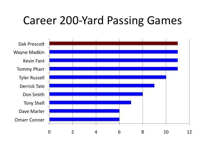 Career 200-yard passing games