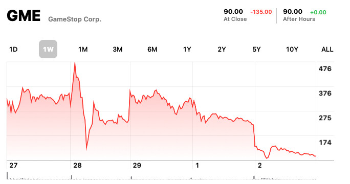 Graph of GameStop's stock price over the past week.