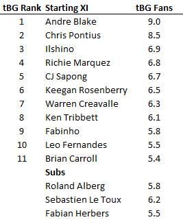 fan voting table 1