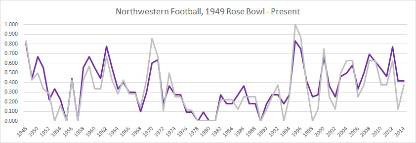 Northwestern football winning percentage, overall and B1G, 1948-present