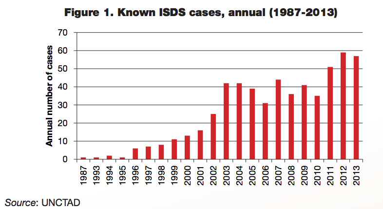 ISDS claims