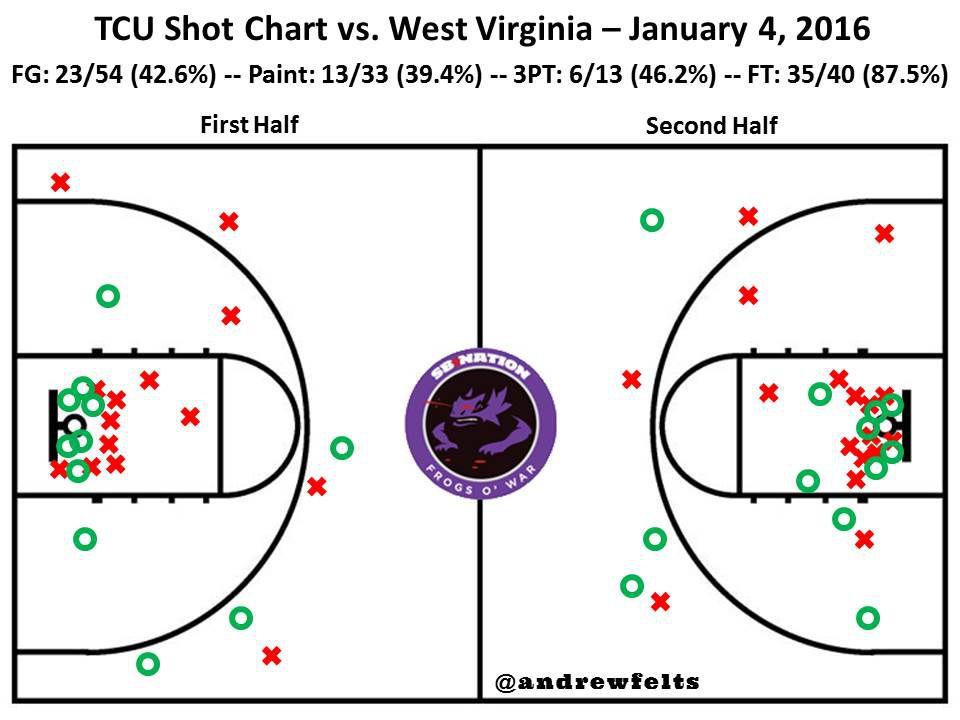 WVU Shot Chart 1