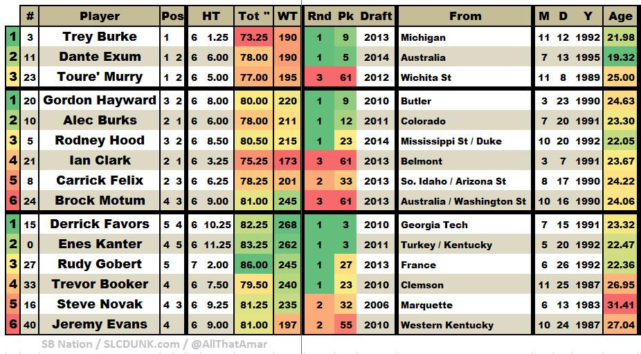 Utah Jazz 2014 2015 Roster - 15 Man A