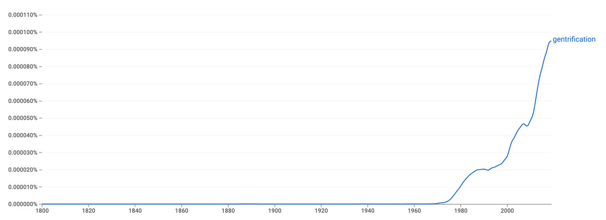 """A chart showing the rise of the term """"gentrification"""" in books scanned by Google, spiking in the year 2000 and after."""