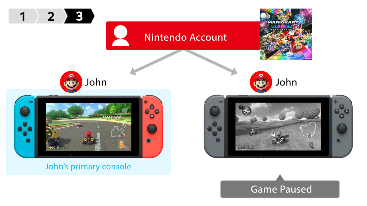 You Can Now Play Digital Nintendo Switch Games Across Multiple Is The Basic Configuration Put In A If Have Only 1