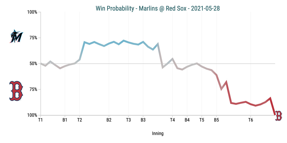 Win Probability Chart - Marlins @ Red Sox
