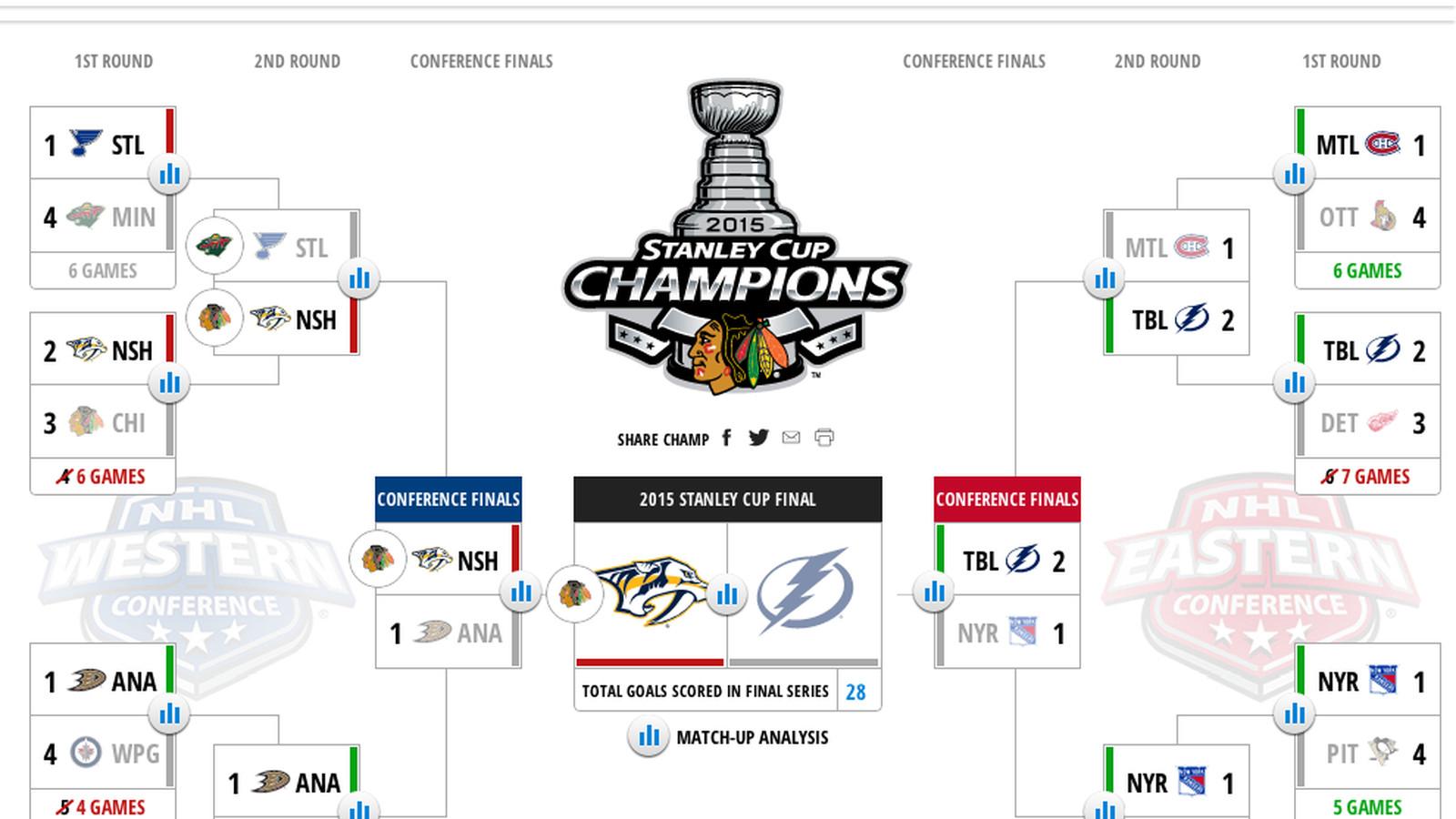 2015 Stanley Cup Playoffs Bracket Challenge update  NHLcom