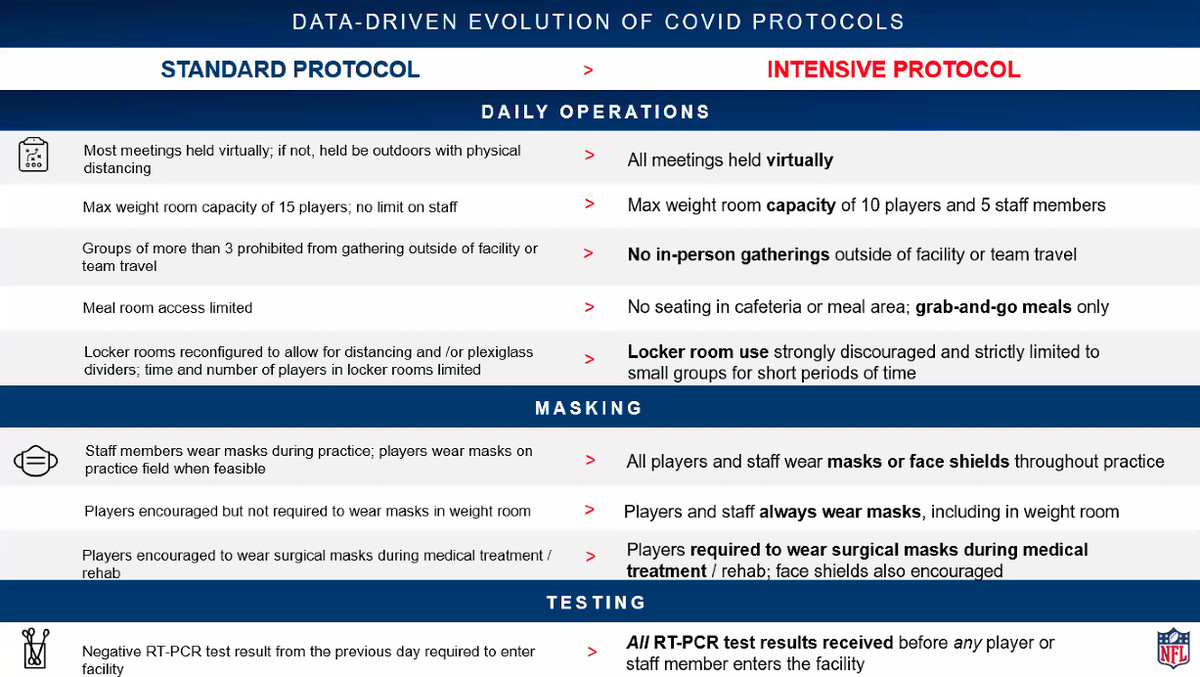 Chart showing the NFL's responses to Covid-19