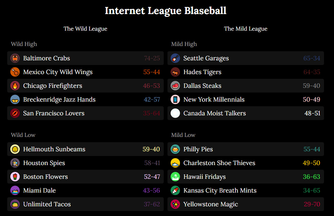 The Blaseball standings at the end of season 8