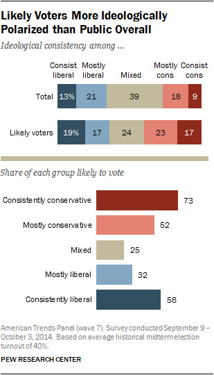 Pew Research Center chart likely voters polarized