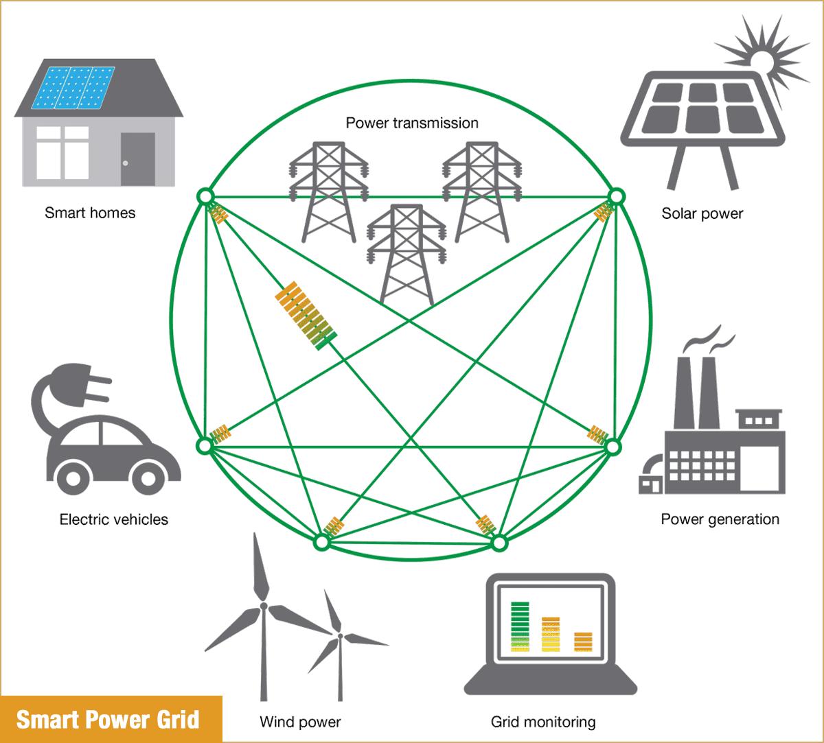 The grid of the future, according to Georgia Tech.