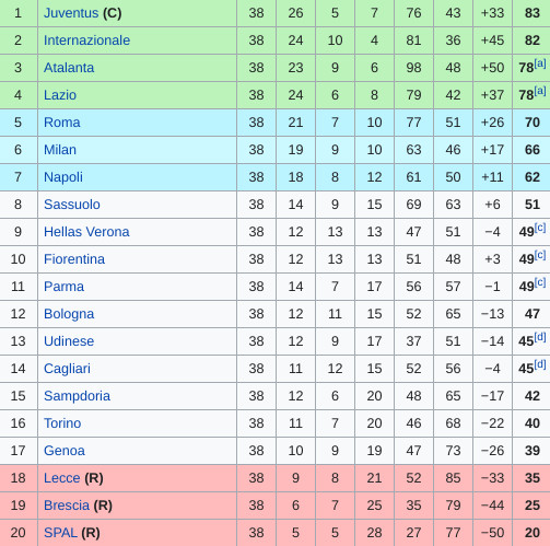 Betting serie a standings jobs on internet at home without investment
