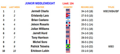 154 110220 - Bad Left Hook Boxing Rankings (Nov. 2, 2020): Davis joins Canelo as only fighters ranked in two divisions
