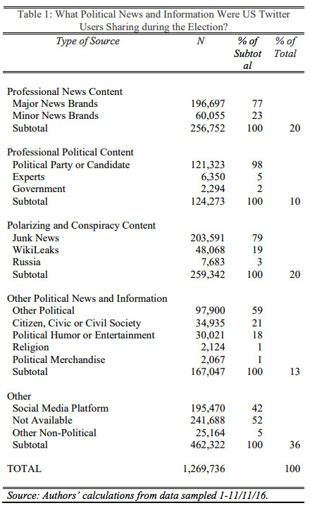 Breakdown of Twitter news and information shared prior to the election