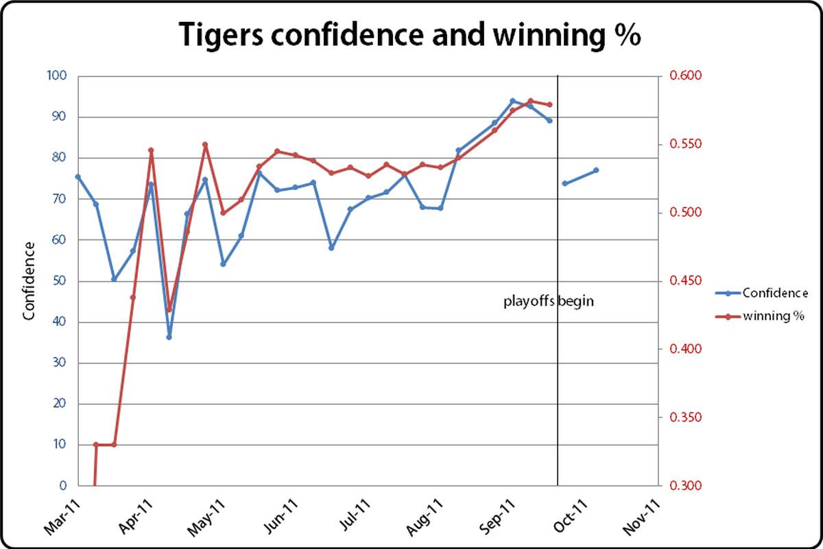alcs confidence poll