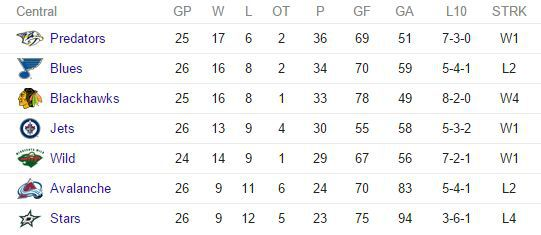 Central Division Standings 5th Dec