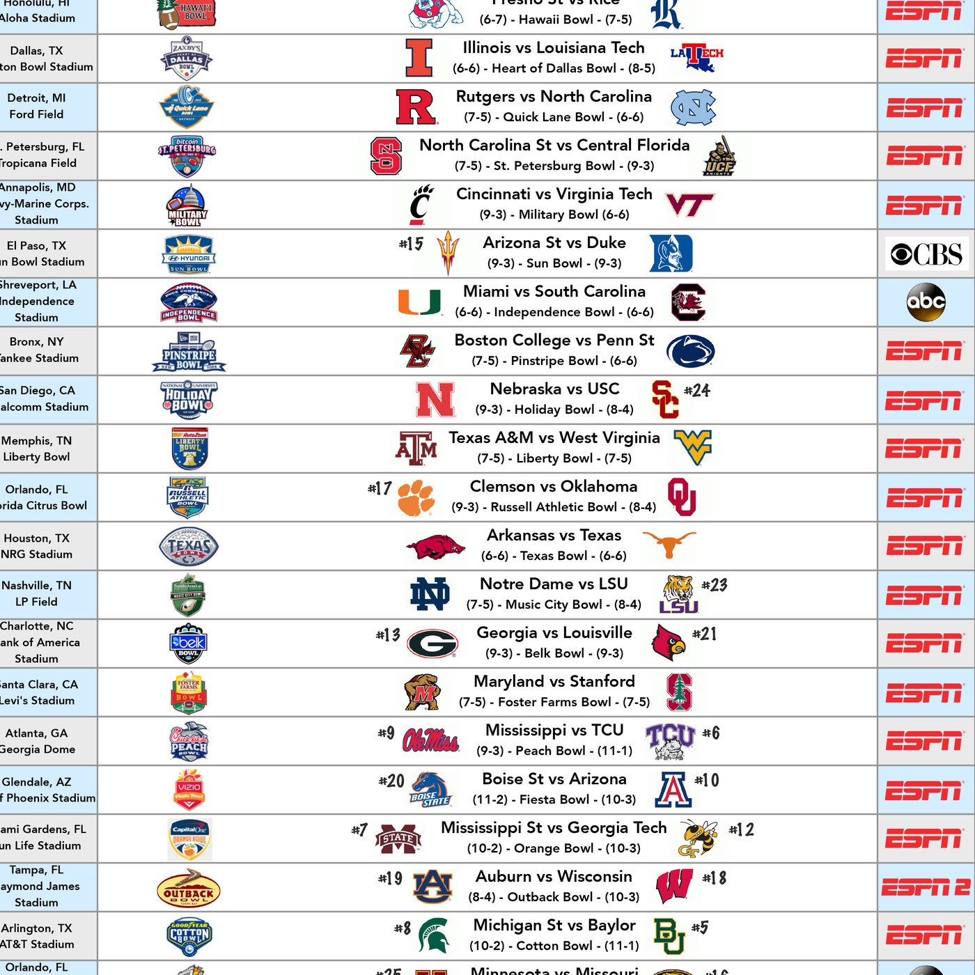 Complete Watch Guide For All 39 Bowl Games Cowboys Ride For Free