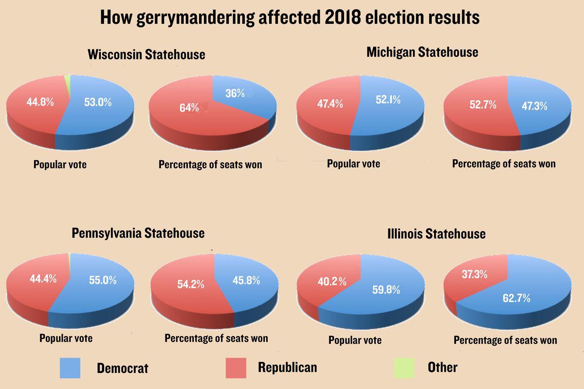 U.S. Supreme Court gerrymandering ruling throws democracy under the bus: Sun-Times editorial
