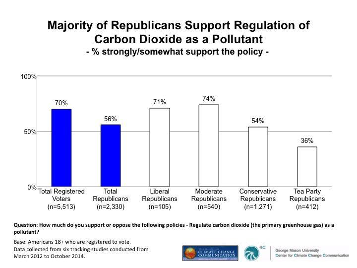 republican climate opinion