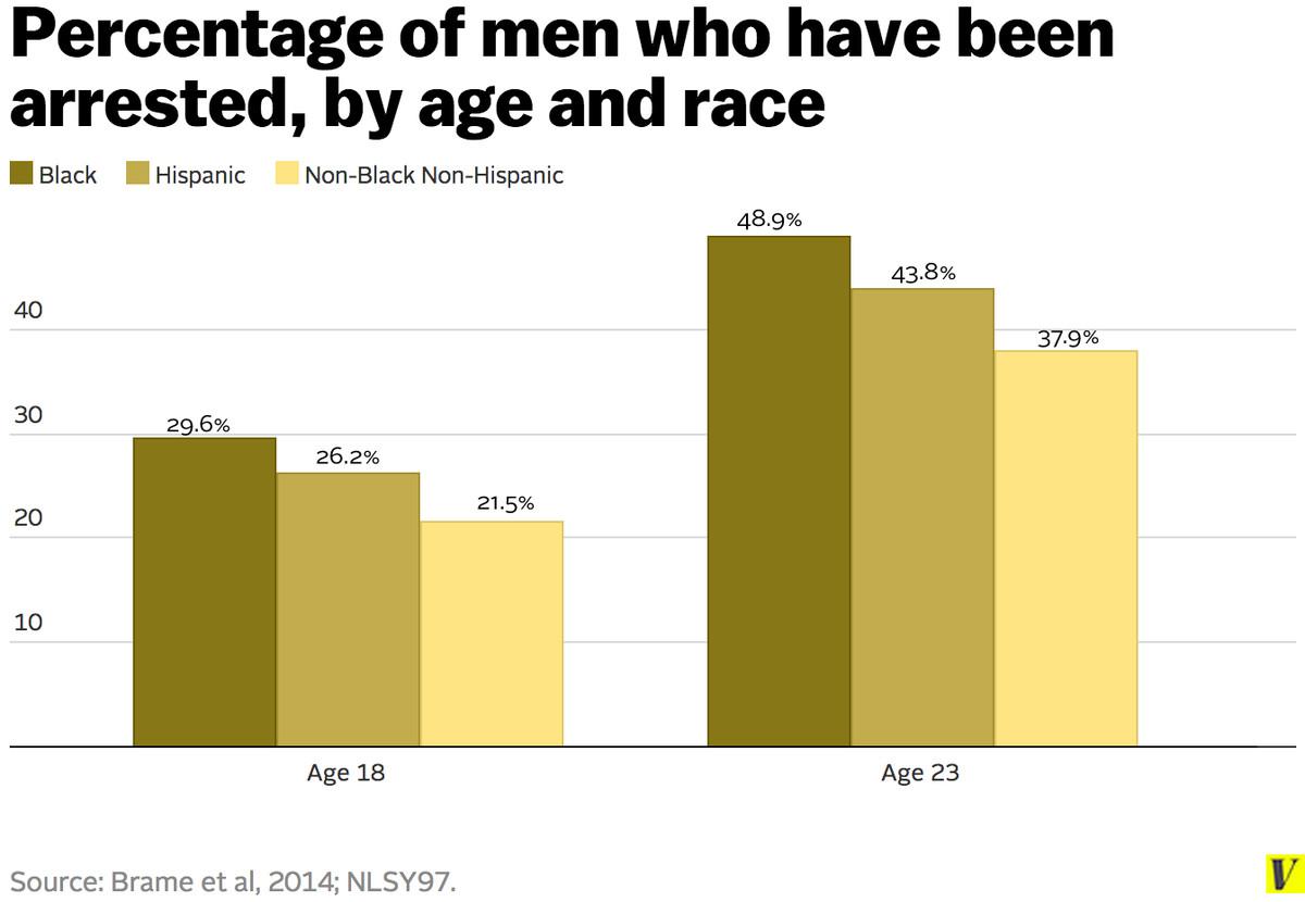 cumulative arrest rates male