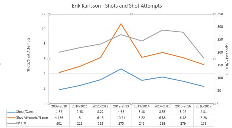 Karlsson PP overlay