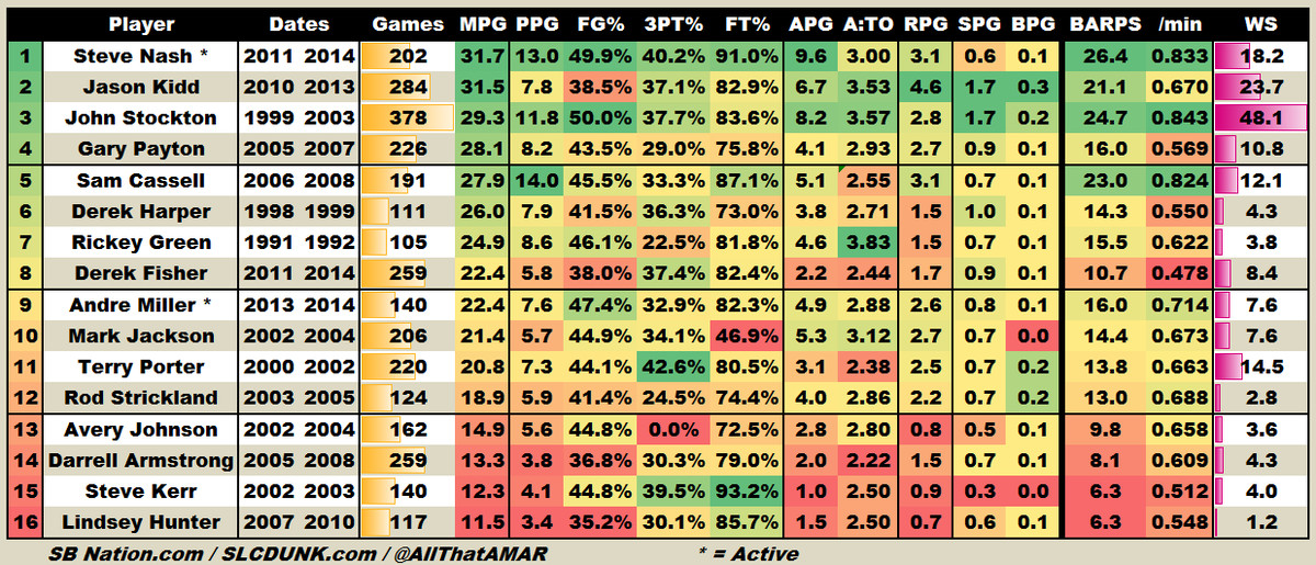 NBA History - Point Guards after Age 36