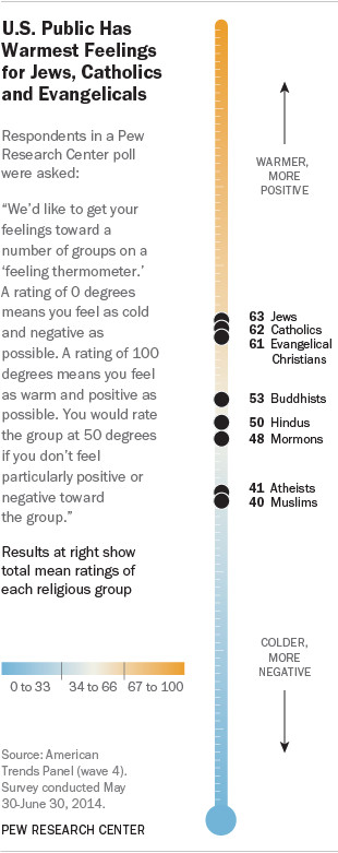 Americans view atheists and Muslims the least favorably among religious groups.
