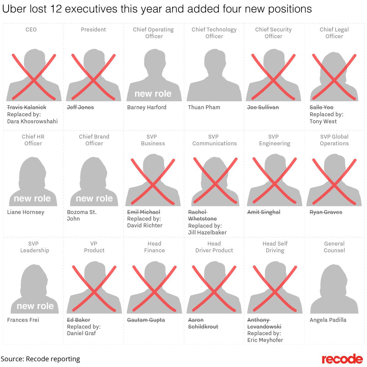 Uber executive turnover
