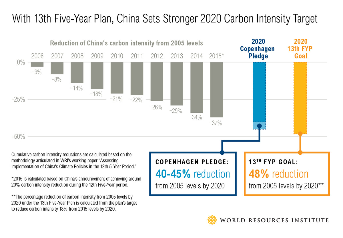 China's new carbon-intensity targets.