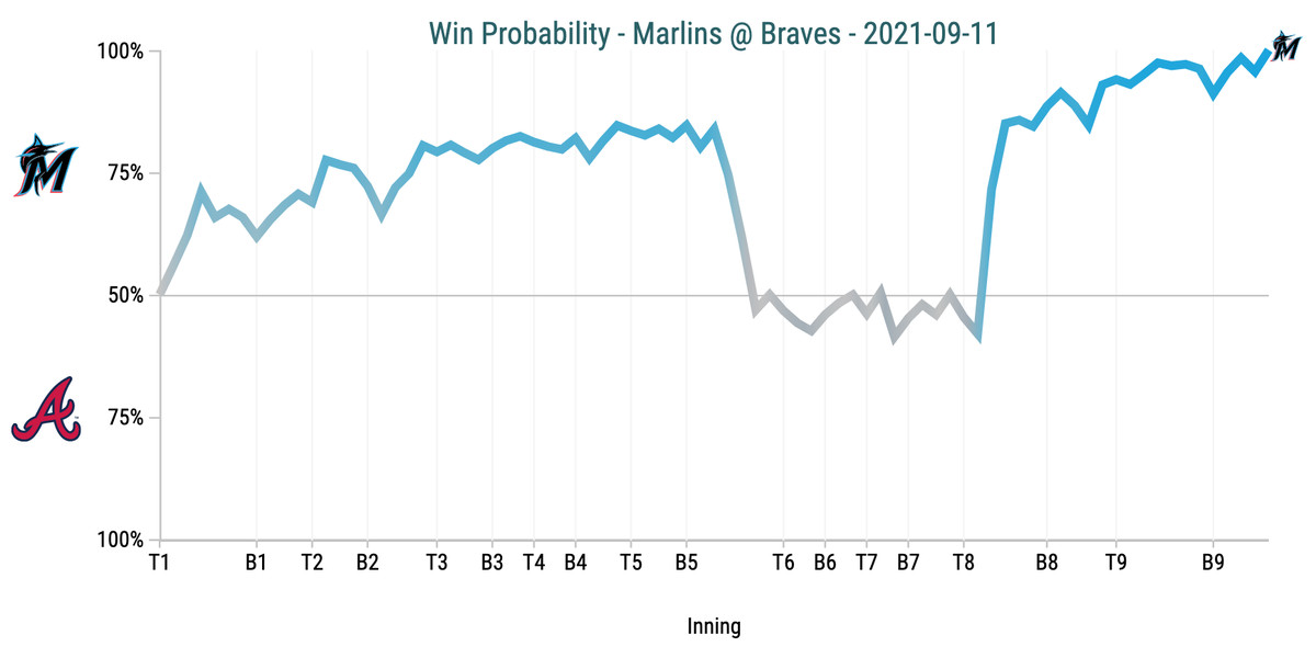 Win Probability Chart - Marlins @ Braves