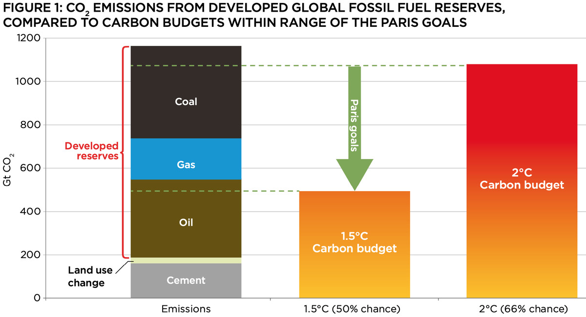 A chart that shows CO2 emissions from developed reserves of fossil fuels exceeding the 2° carbon budget.