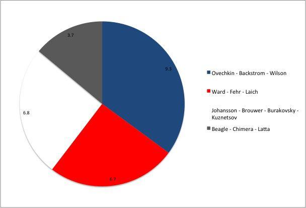 Capitals Pie Chart