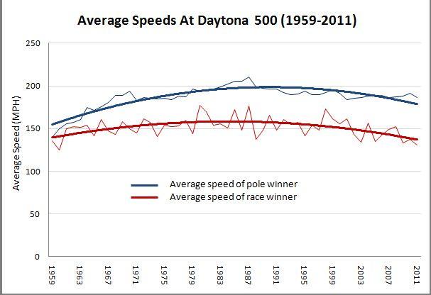 daytona speeds 2