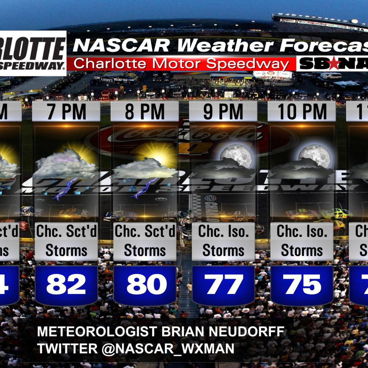 Nascar Race Day Weather Coca Cola 600 Scattered Chance Of Showers And Storms Sbnation Com