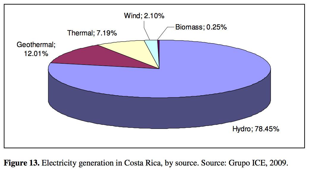 Costa Rica has gone 76 straight days using 100% renewable