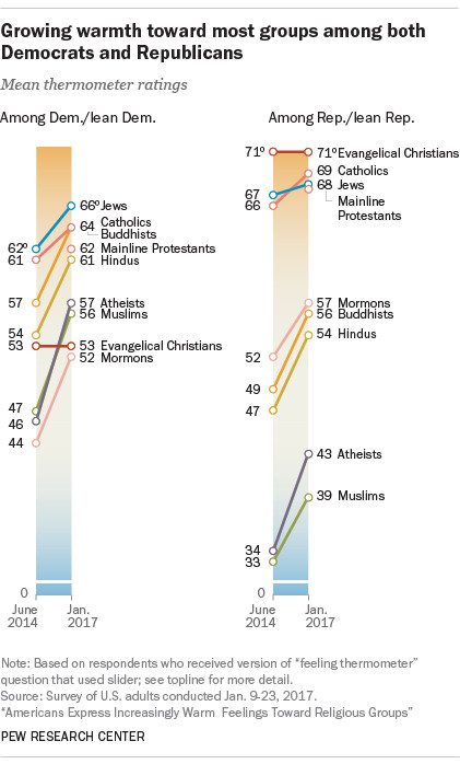 A chart shows feelings toward different religious groups among Democrats and Republicans.