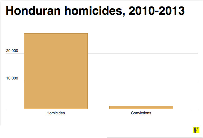 Honduran homicides 2010-2013