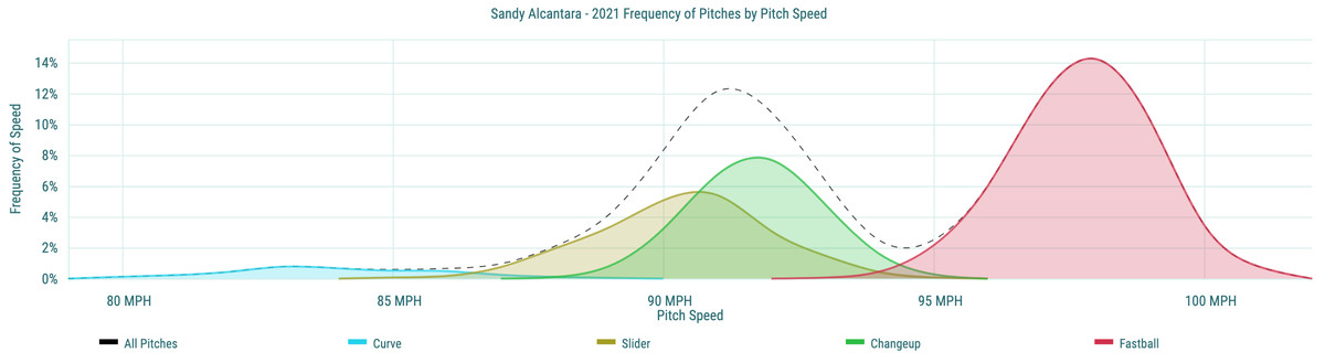 Sandy Alcantara- 2021 Frequency of Pitches by Pitch Speed