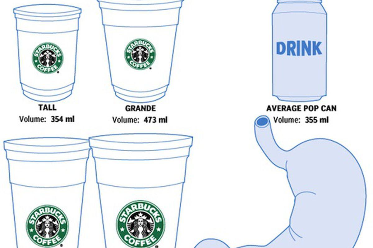 New Starbucks Trenta Larger Than Average Human Stomach Eater
