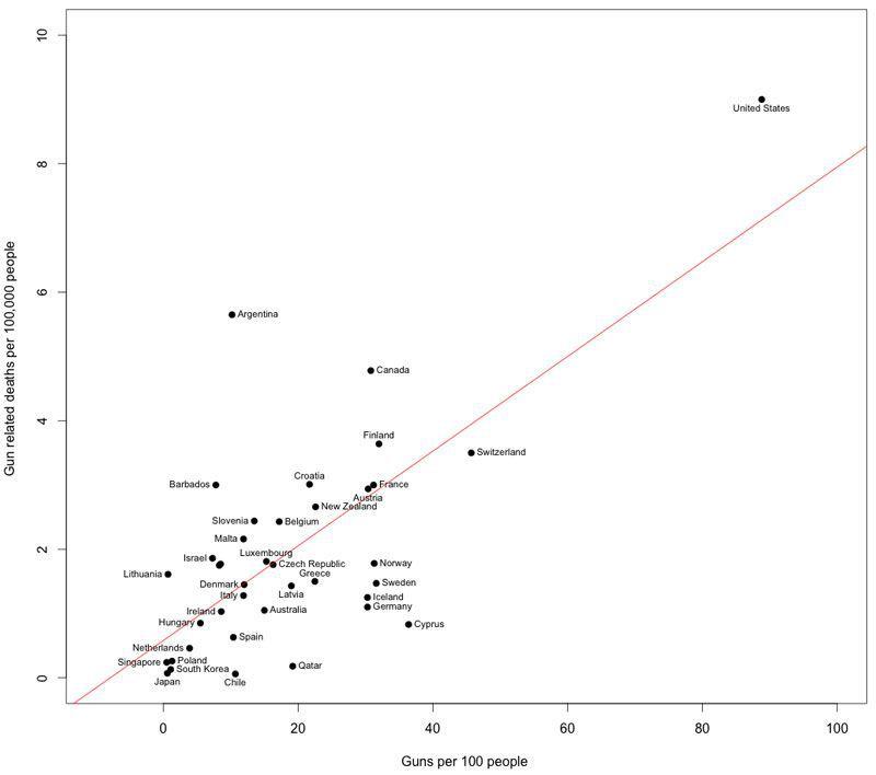 America has more guns — and more gun deaths.