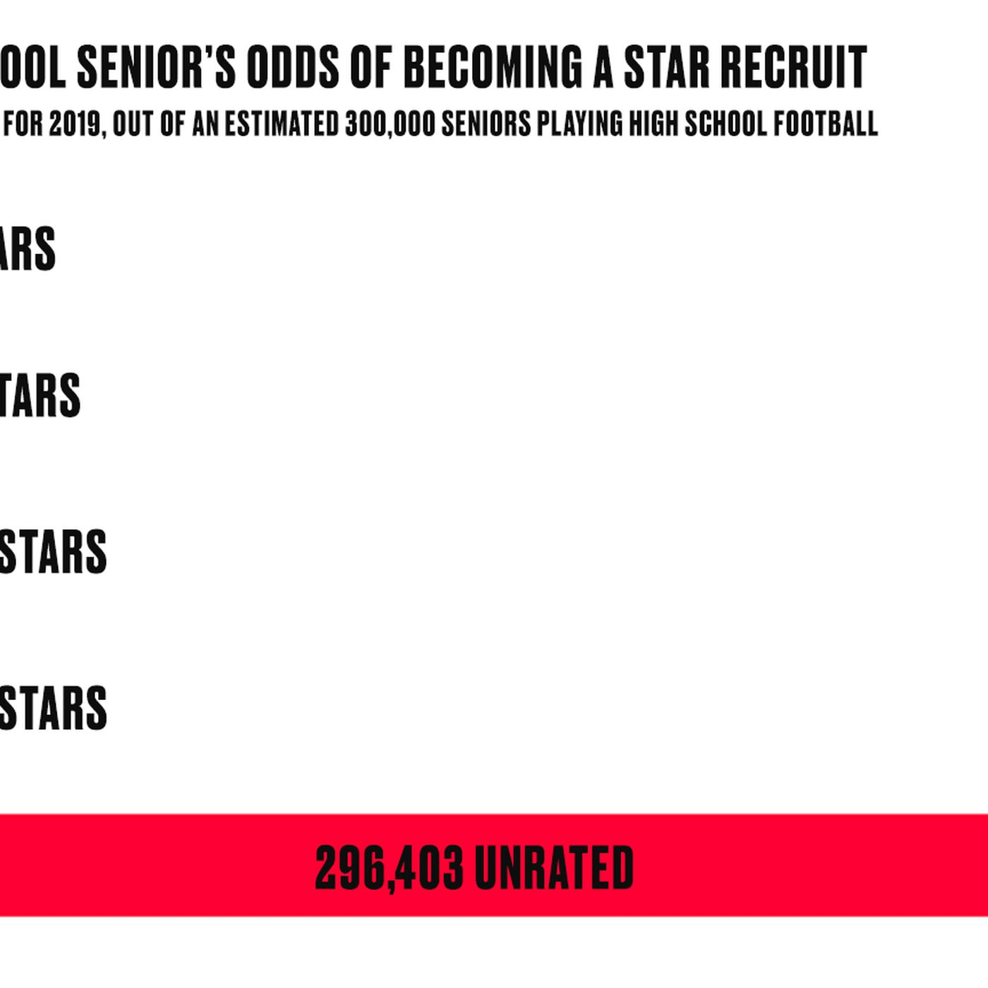 How Rare It Is To Be A 5 Star College Football Recruit Sbnation Com
