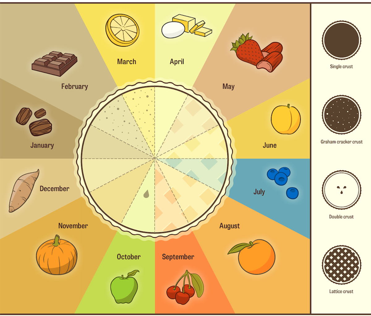 11 amazing pie charts in honor of pi day vox and then there is the more informative pie chart about pie so helpful nvjuhfo Gallery